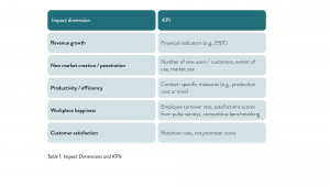 Table 1 Impact Dimensions and KPIs