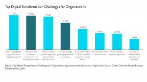 Figure 1: Top Digital Transformation Challenges Spark Style