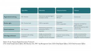 Table 2 Fit for Purpose Digital Governance Framework